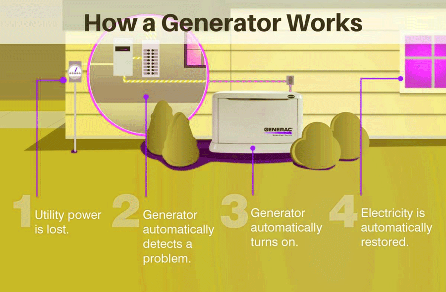 How a Generator Works